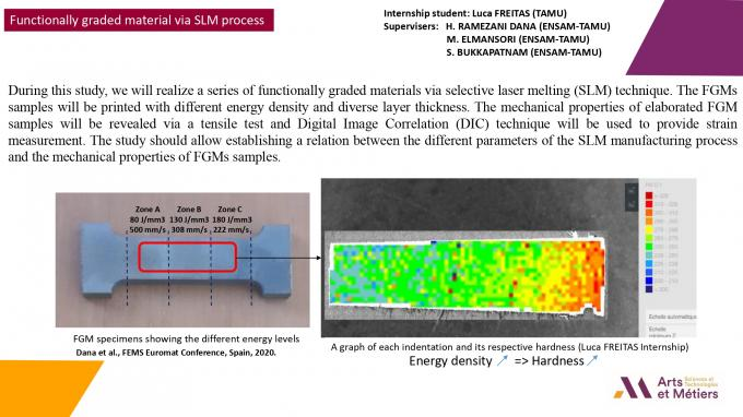 Functionnally graded material via SLM process | Joint works AM2