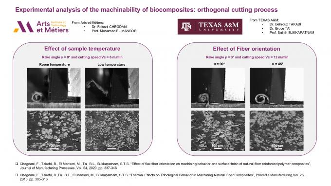 Experimental analysis of the machinability of biocomposites : orthogonal cutting process | Joint works AM2