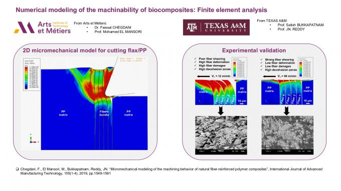 Numerical modeling of the machinability of biocomposites : Finite element analysis | Joint works AM2