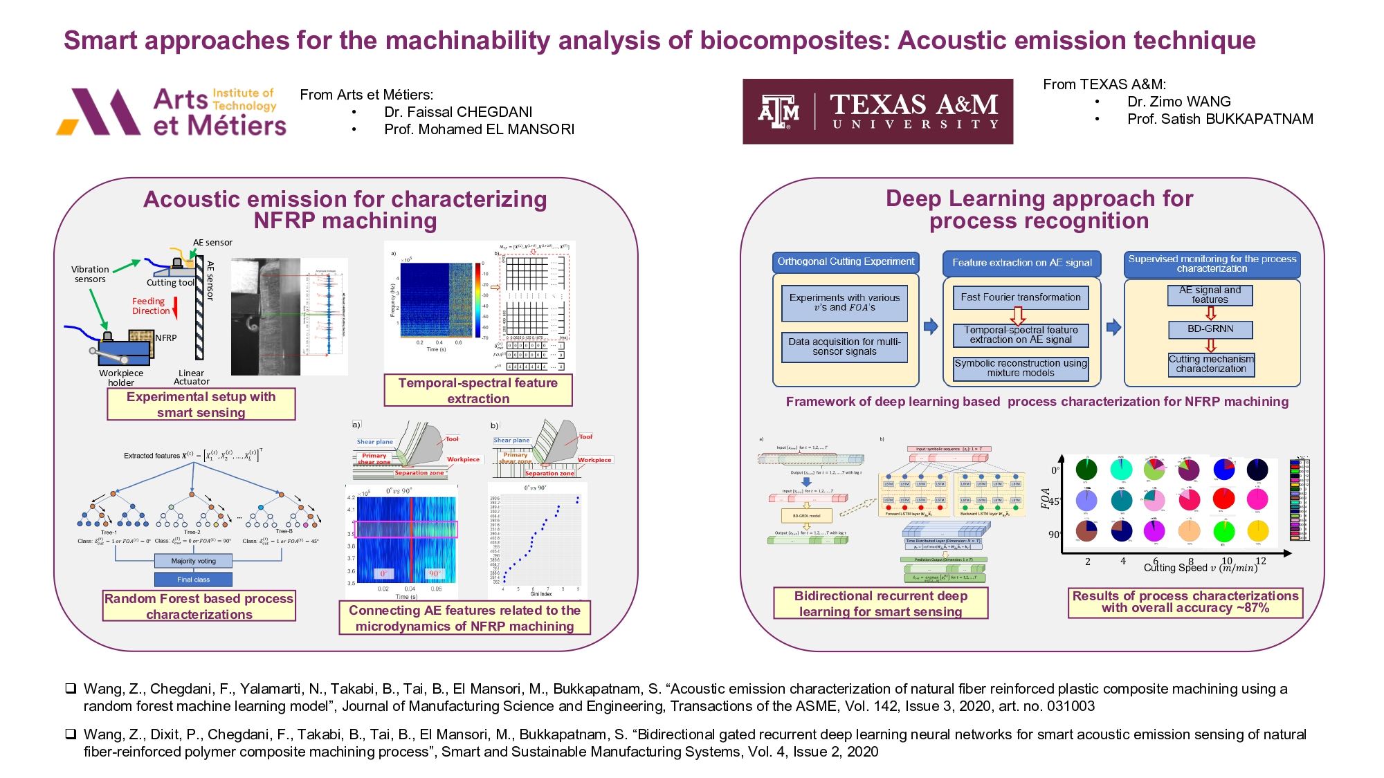Smart approaches for the machinability analysis of biocomposites: Acoustic emission technique | Events AM2